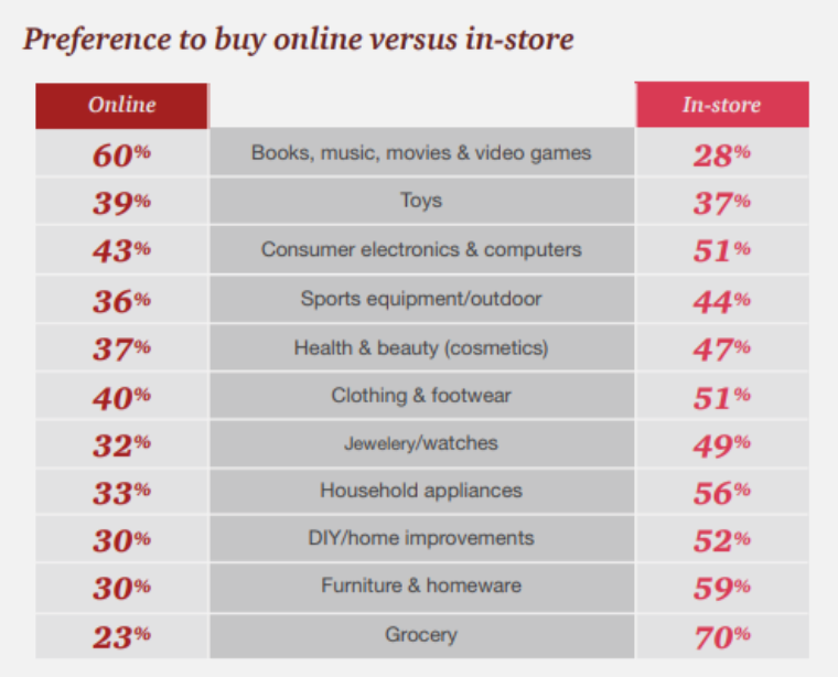 Do people shop more online or in stores? Does my Retail Store Need a Website or not? Statistics shopping online.